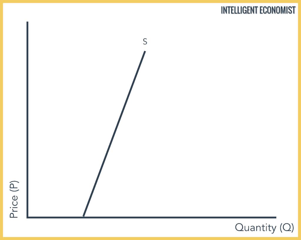 Relatively Inelastic Supply