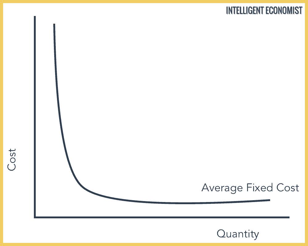 Average Fixed Cost graph