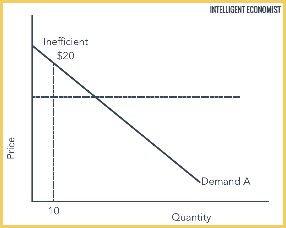 Consumption Efficiency Graph