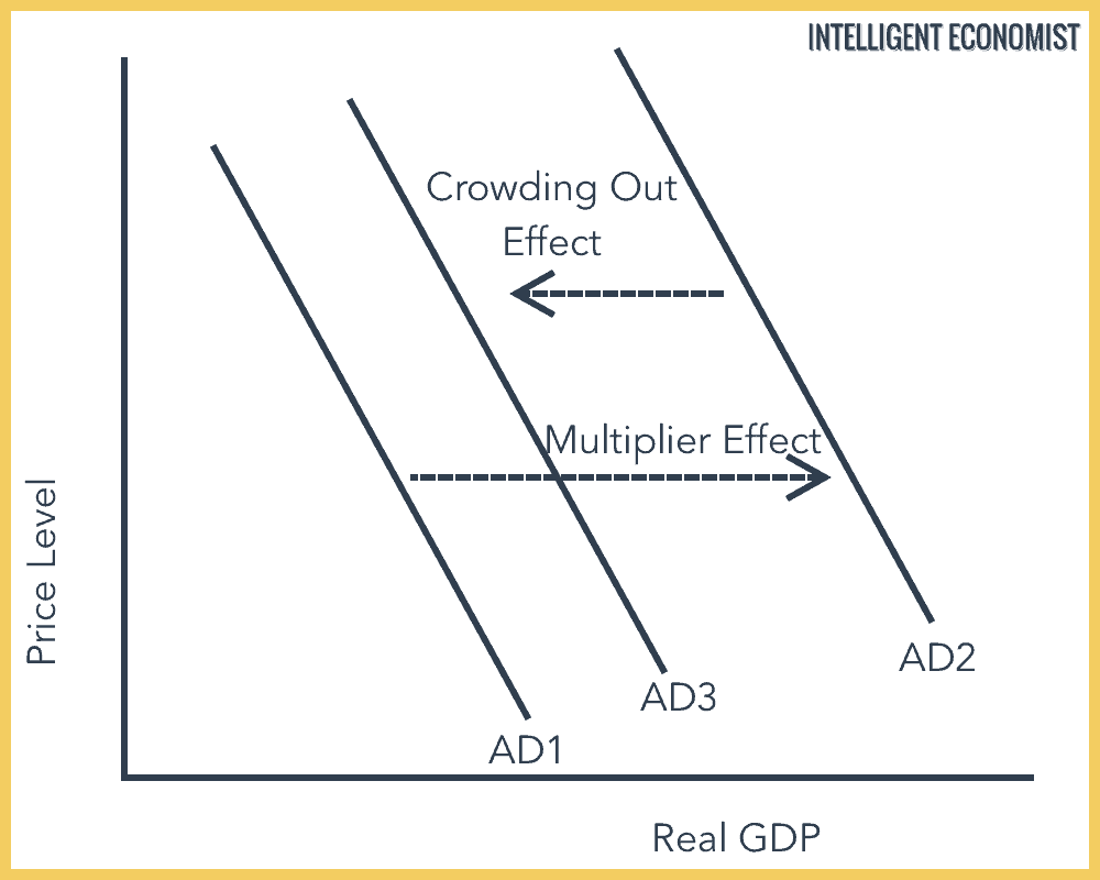 Crowding Out Effect Graph