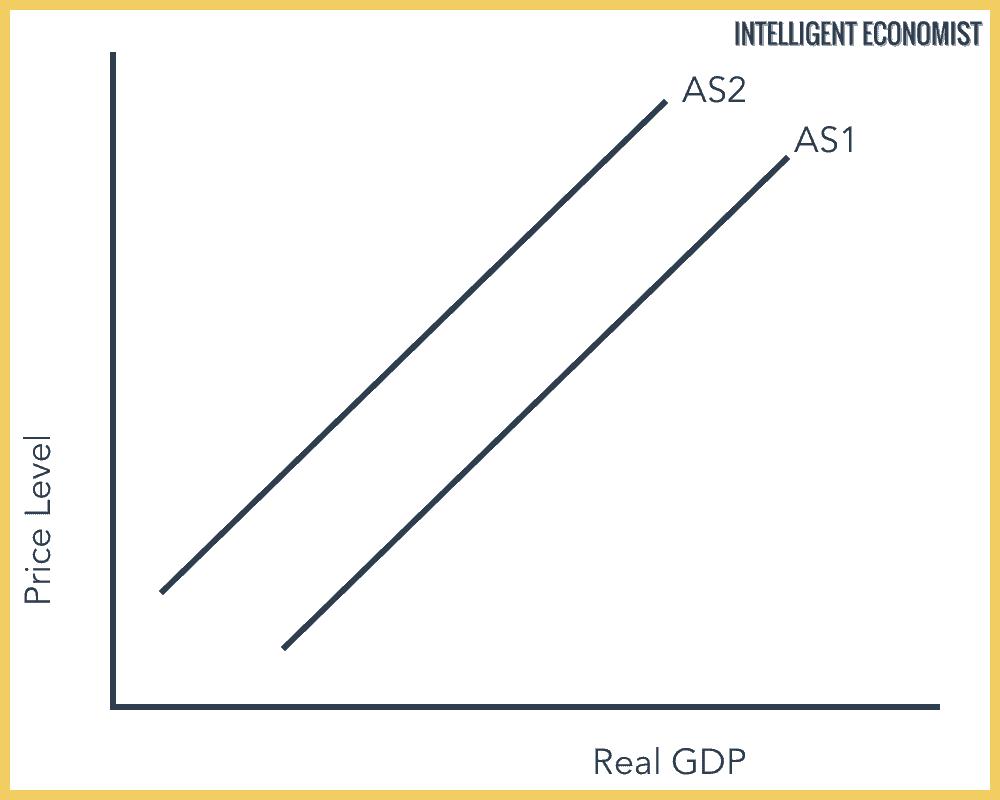 Decrease in Short-Run Aggregate Supply
