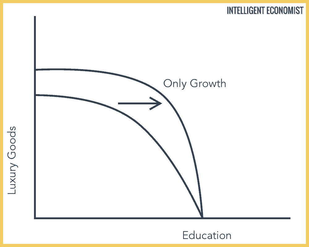 Economic Growth Graph