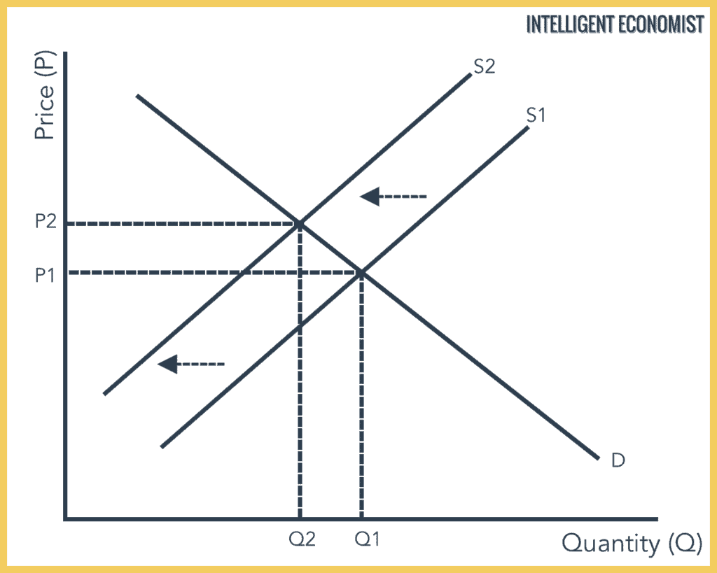 How A Decrease in Demand Affects Market Equilibrium