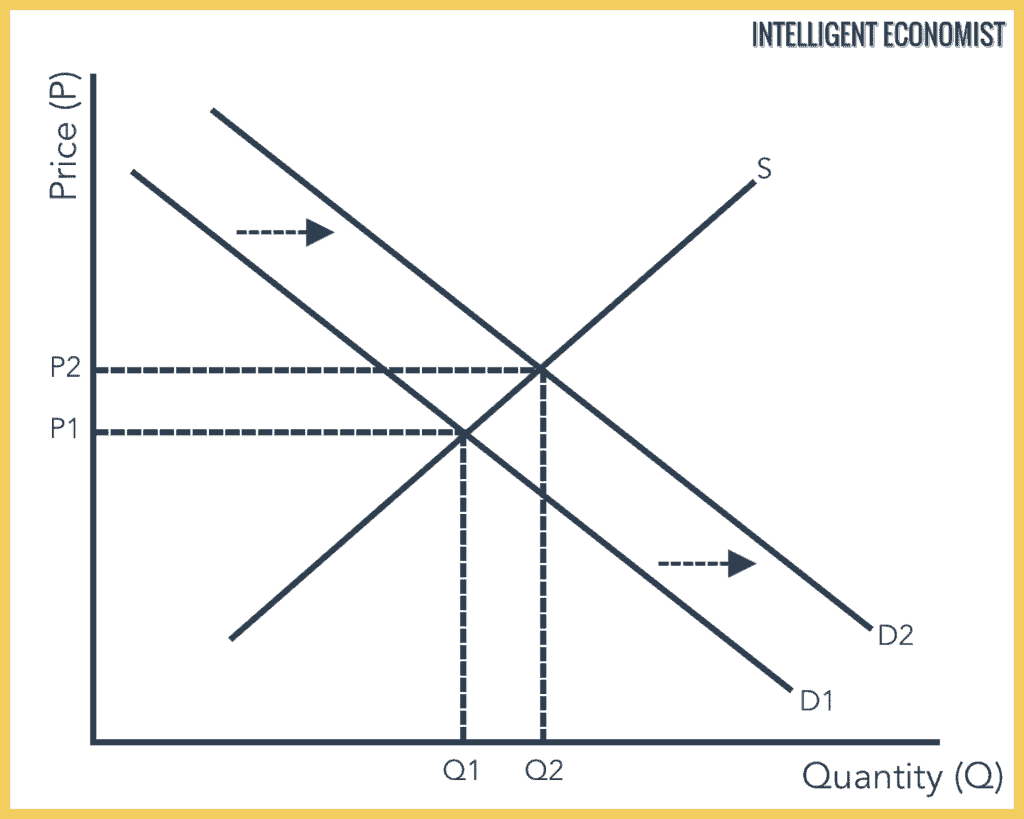 How An Increase in Demand Affects Market Equilibrium