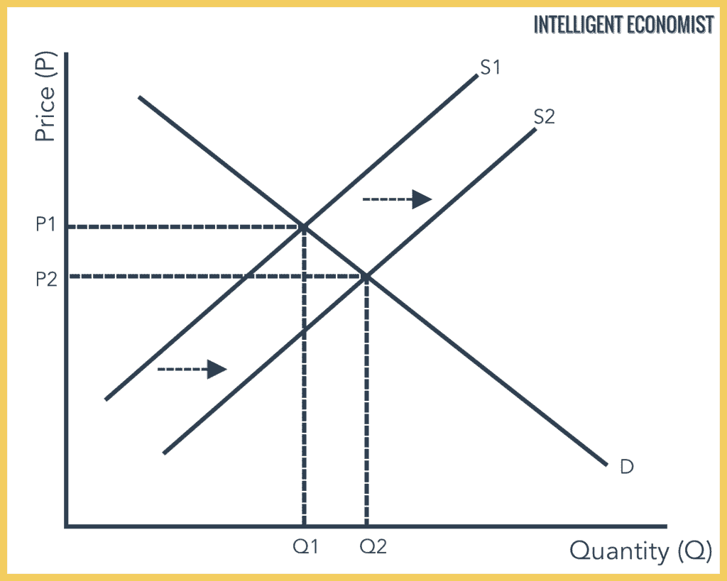 How An Increase in Supply Affects Market Equilibrium