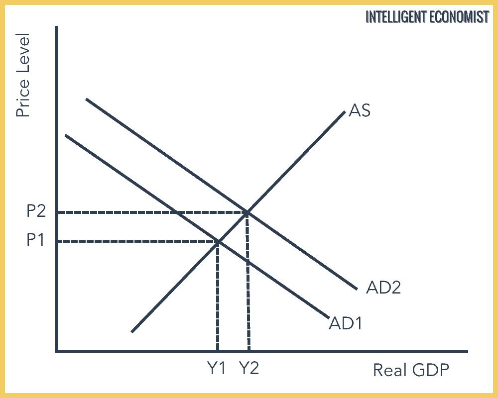 Increase in Aggregate Demand in Intermediate Graph