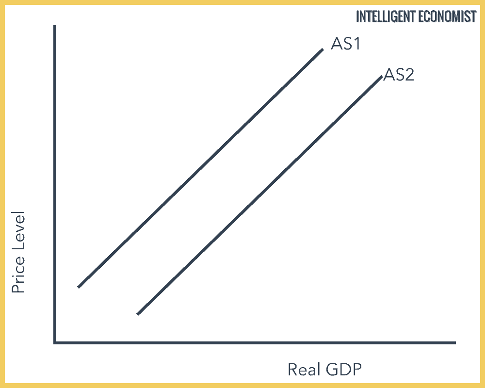 Increase in Short-Run Aggregate Supply