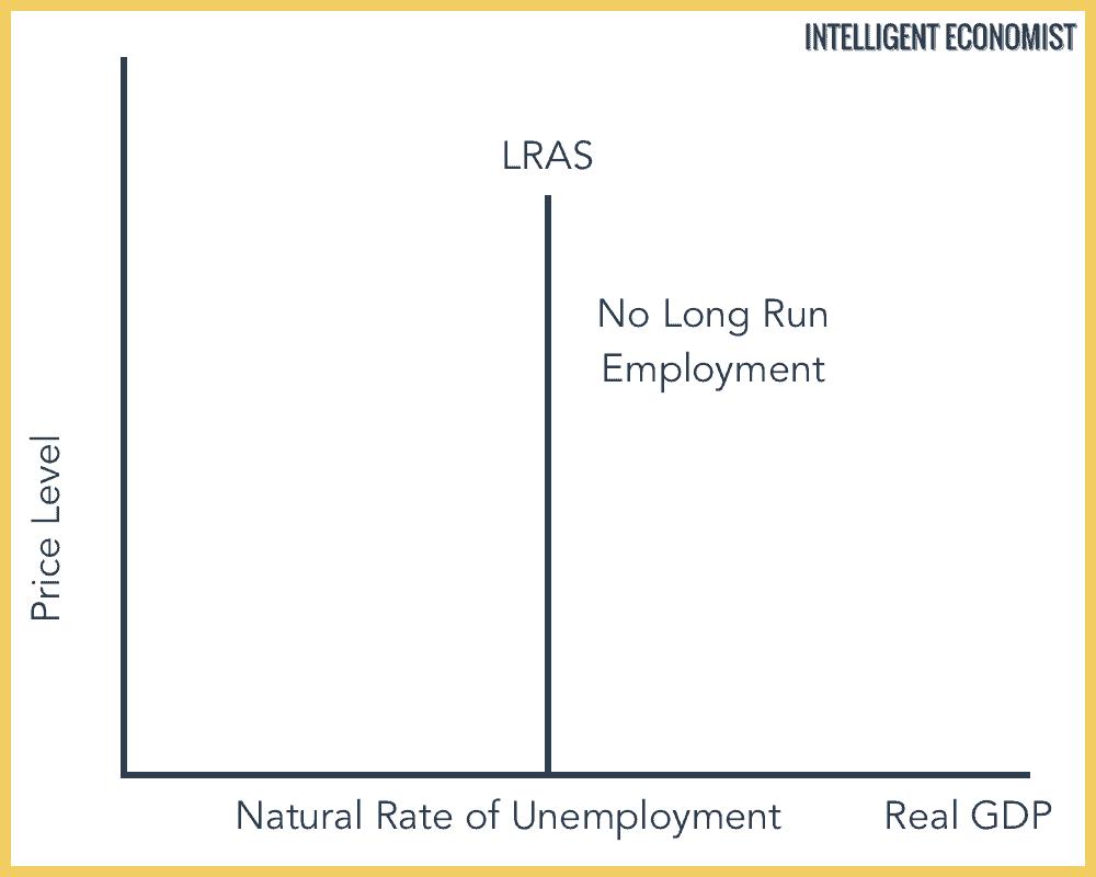 Monetarist Long Run Average Supply