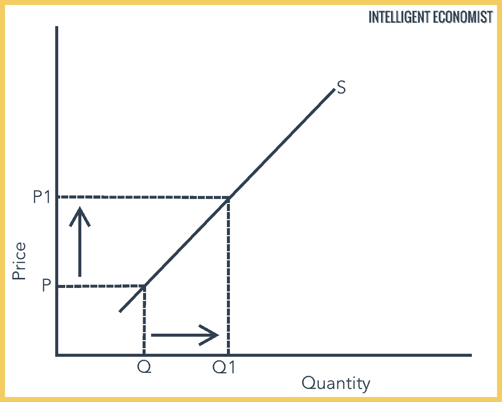 Movement Along the Supply Curve