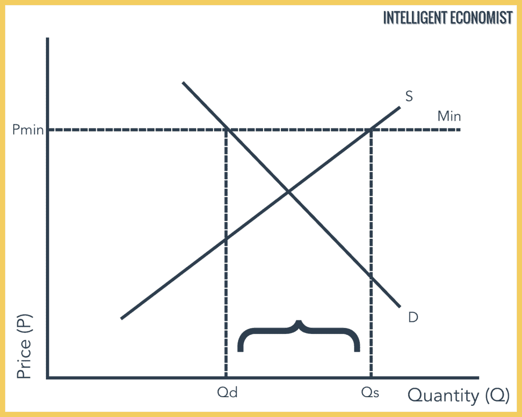 Price floor Diagram