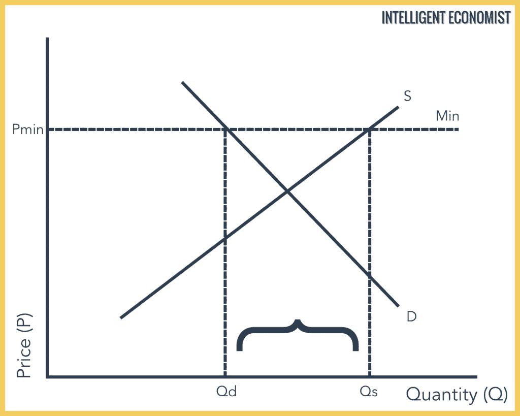 Price floor graph
