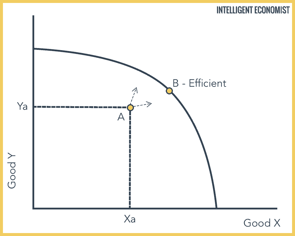 Production Efficiency Graph