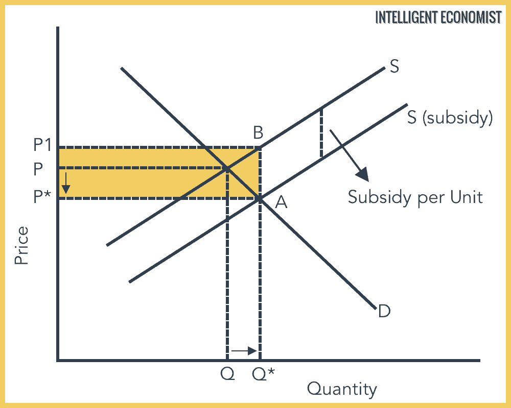Effect of a Subsidy Diagram
