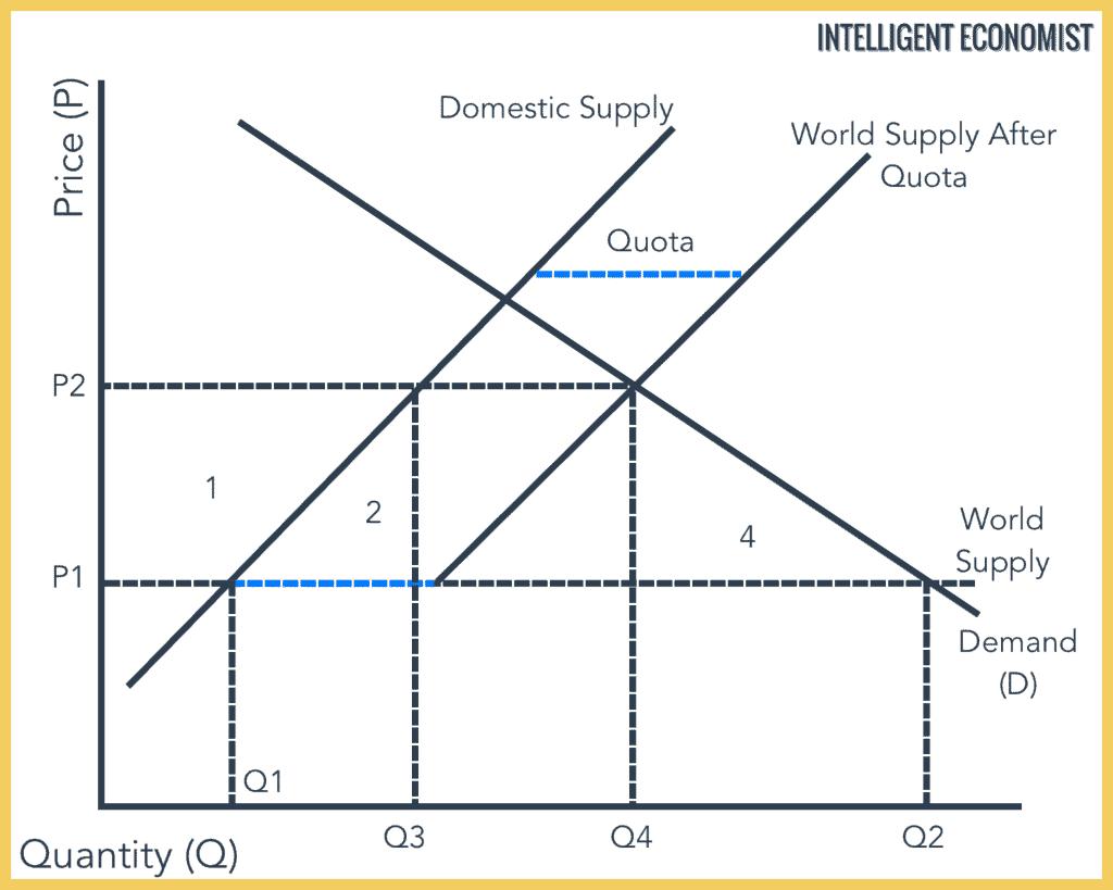 Quota Graph