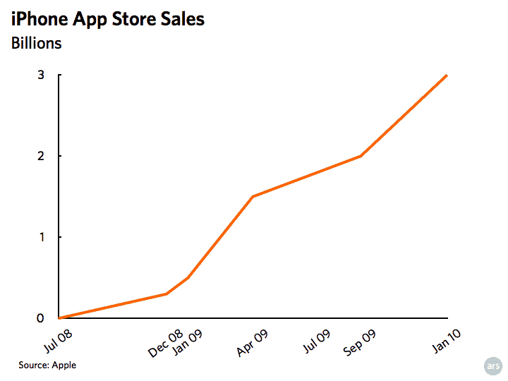 apple app store sales