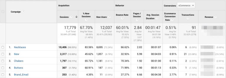 Google Analytics UTM Tracking