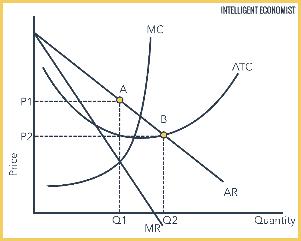 theory of contestable markets graph
