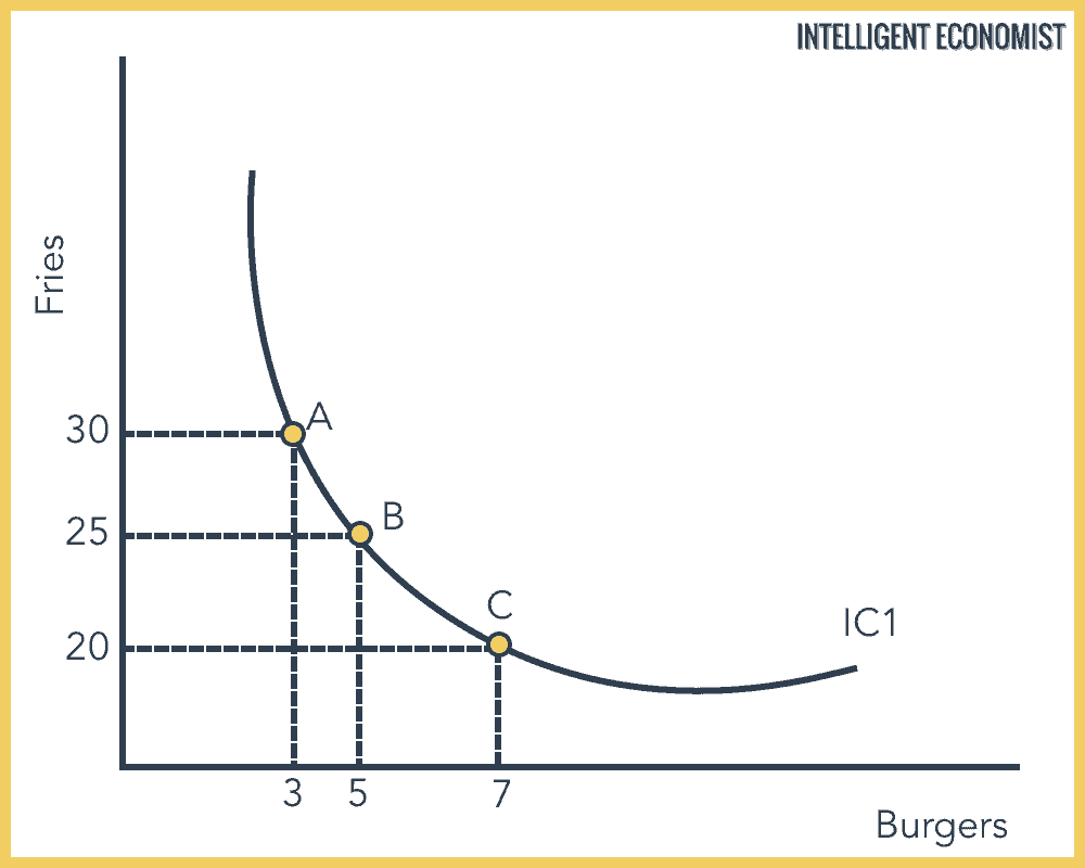 Indifference Curve Example