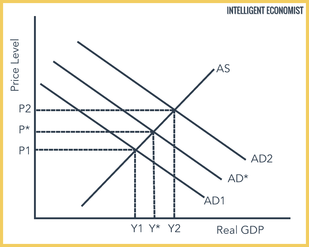 Countering Demand Pull Inflation