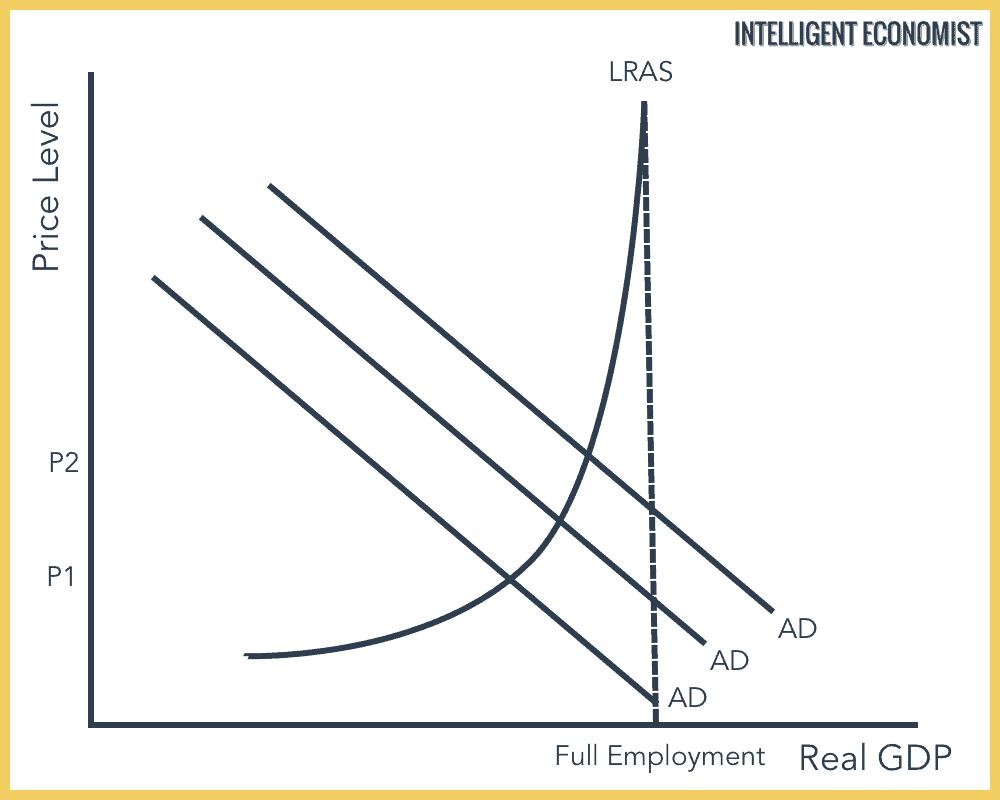 Keynesian Demand Pull Inflation