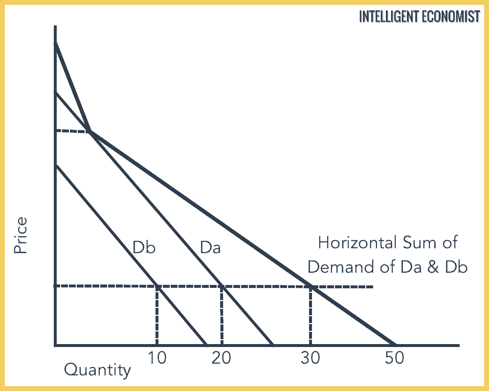 Horizontal Sum of Demand