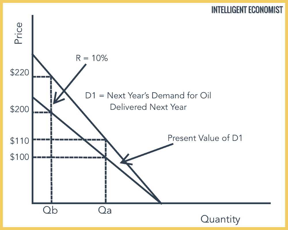 Present Value of Future Demand