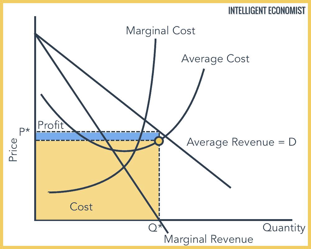 A Revenue Maximizing Monopolist