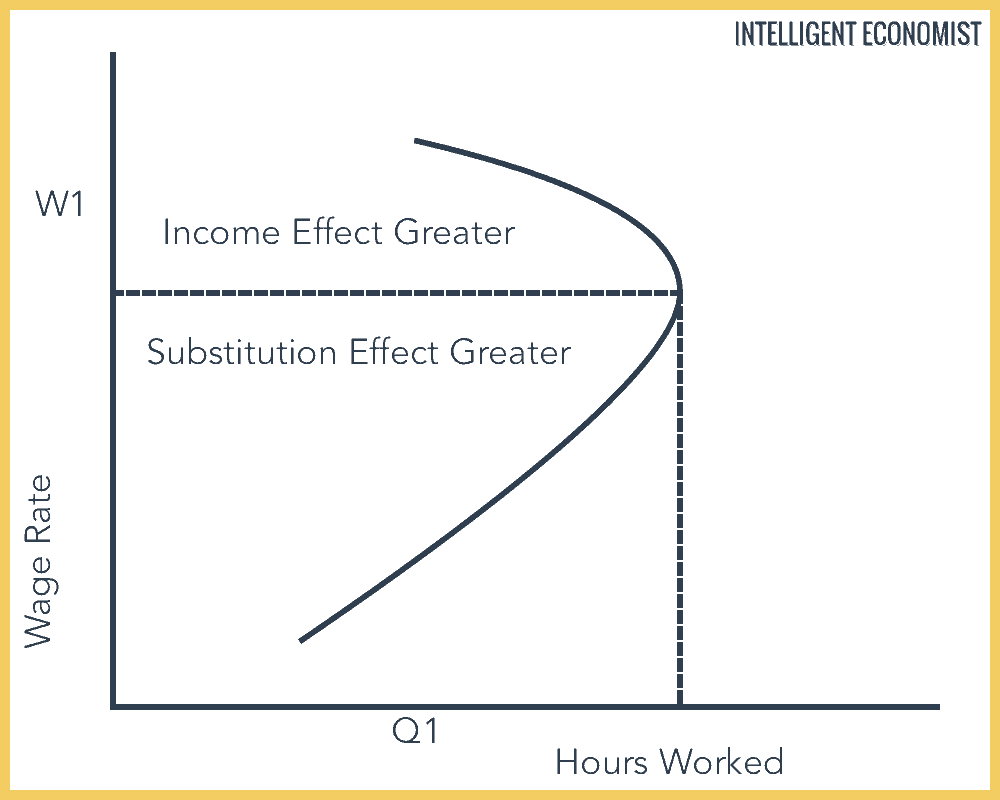 The Substitution Effect graph