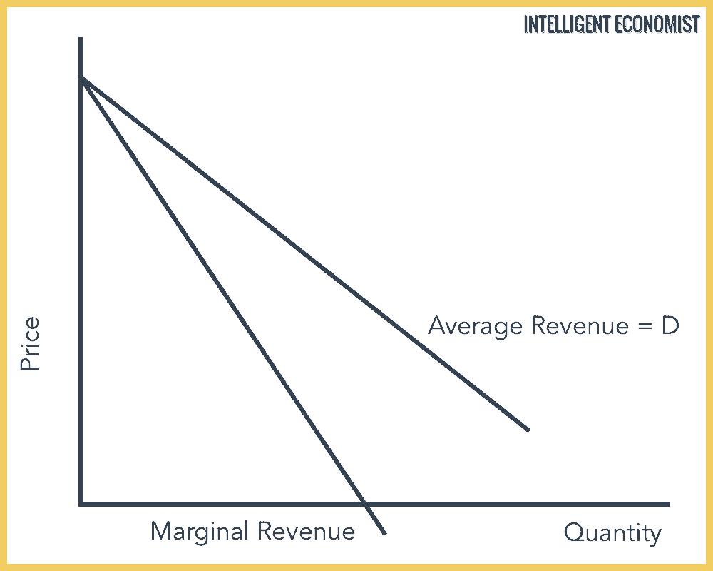 average revenue and marginal revenue