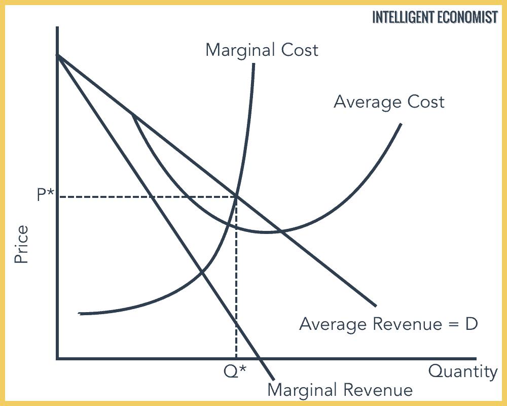 socially optimal monopoly graph