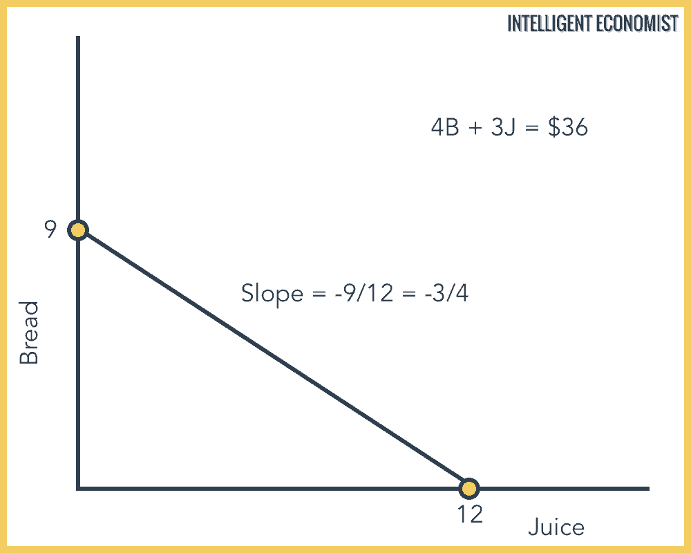 Add a line and determine its slope