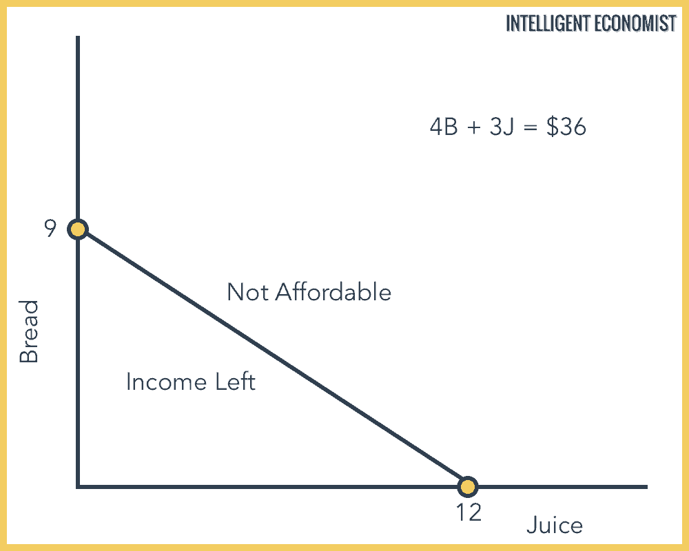 Interpret the budget constraint graph
