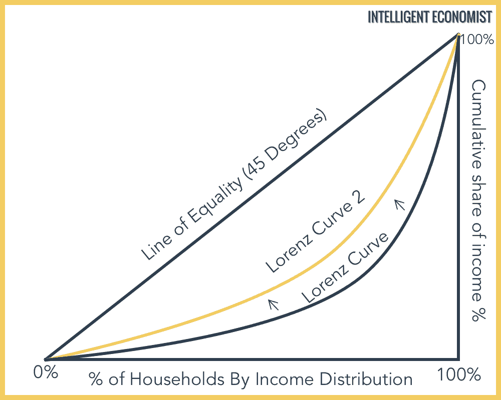 Lorenz Curve Example