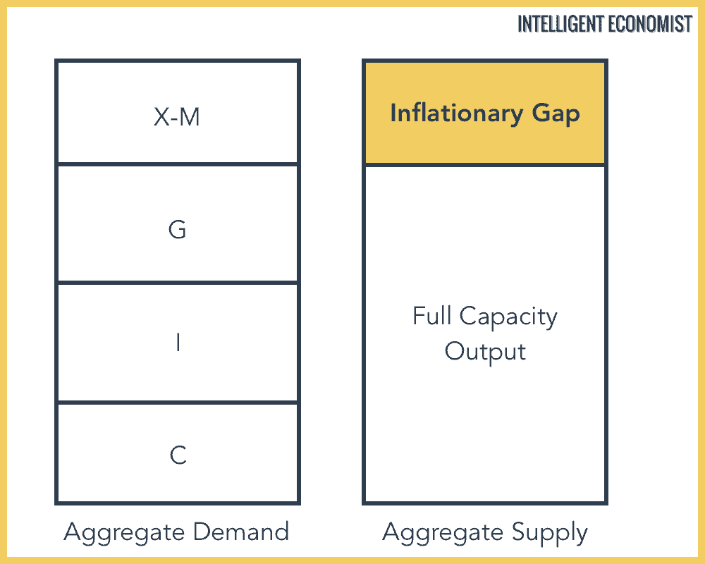 inflationary gap diagram