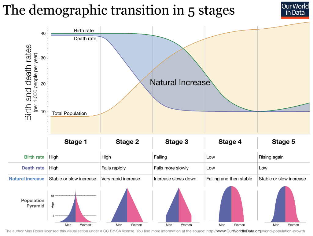 Graph of the Demographic Transition Model