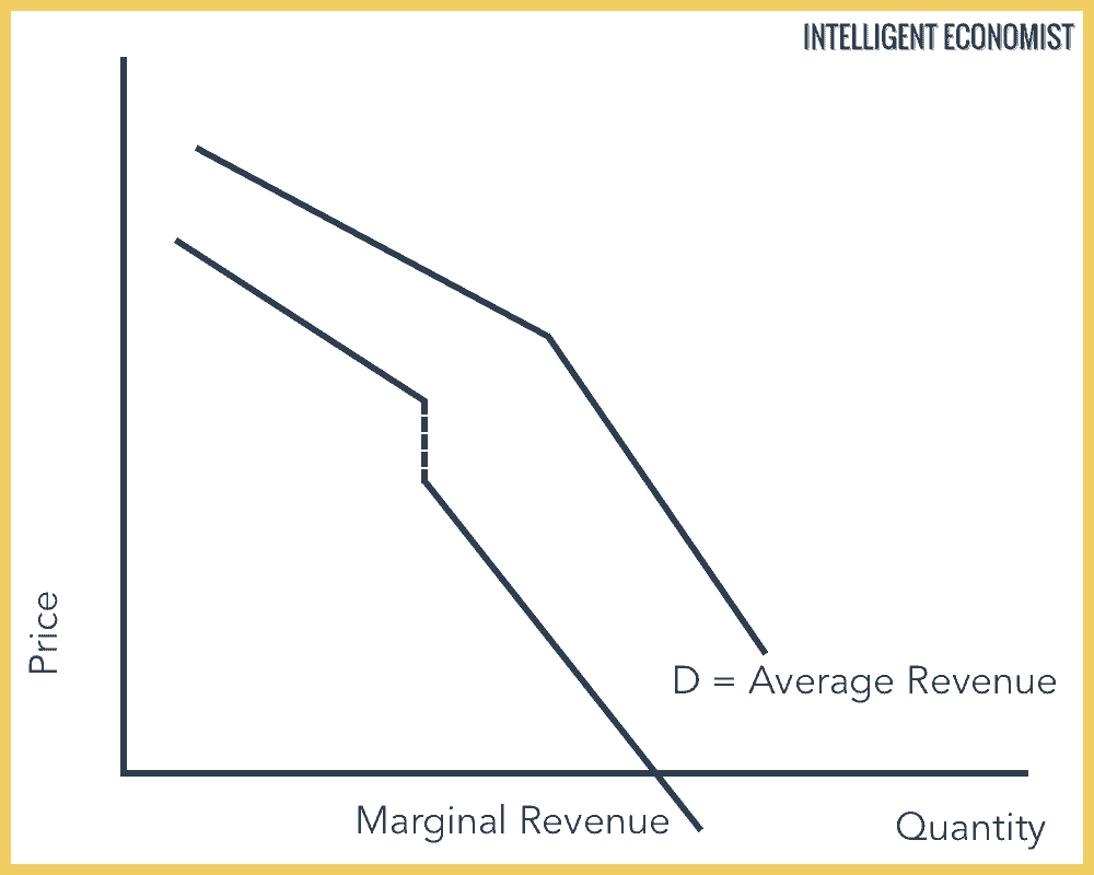 Oligopoly Average & Marginal Revenue