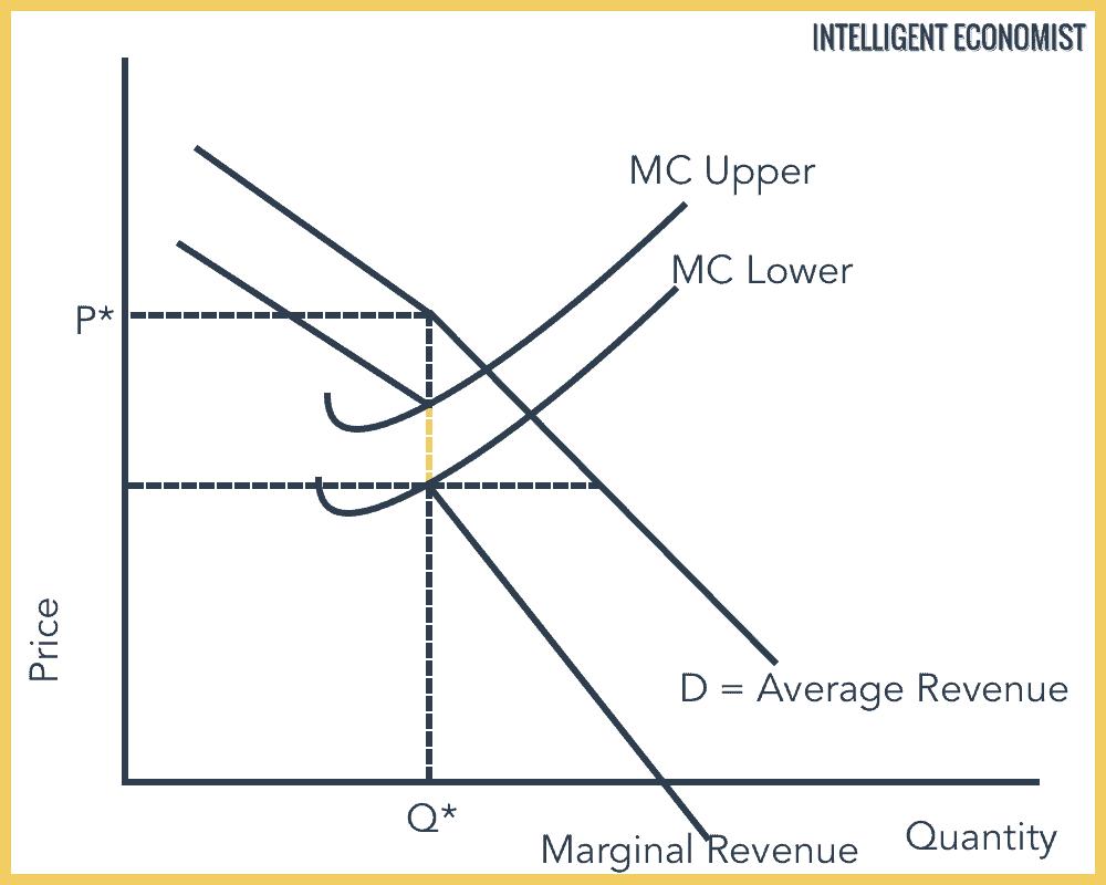 Oligopoly Graph