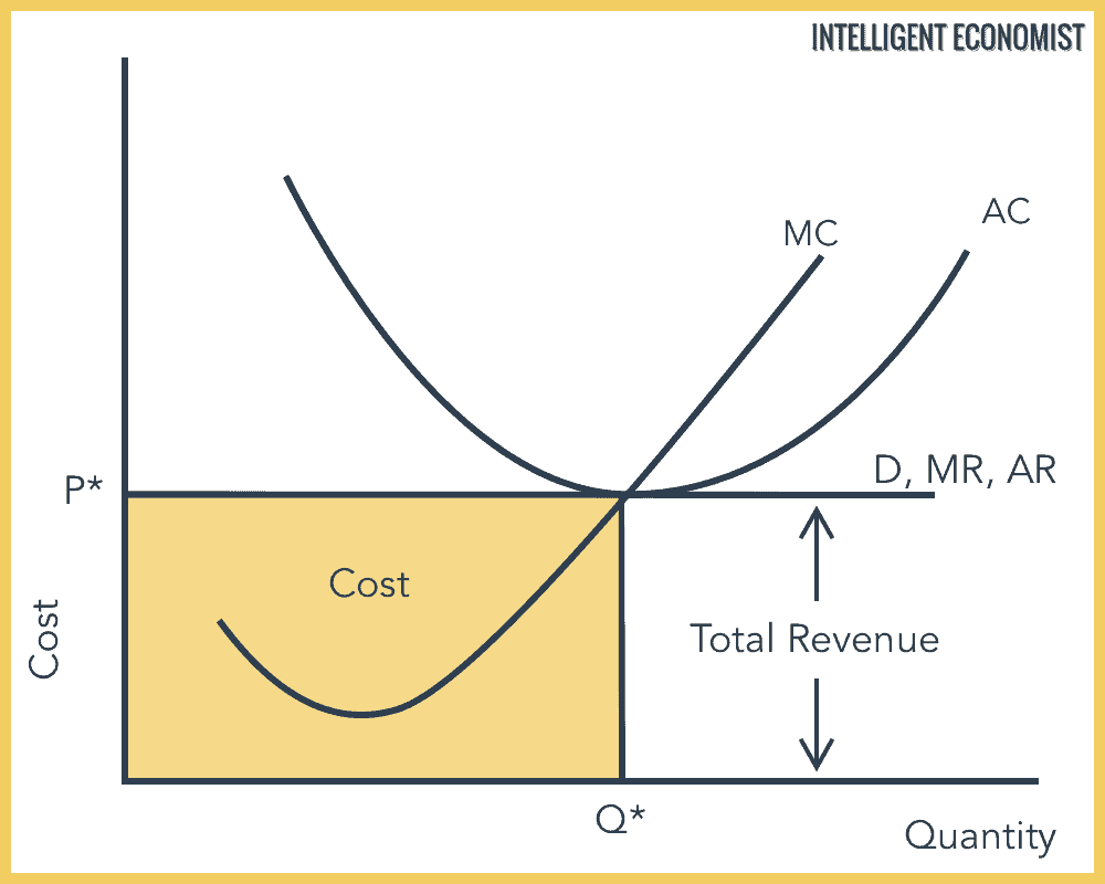 Perfect Competition Short Run Zero Economic Profits
