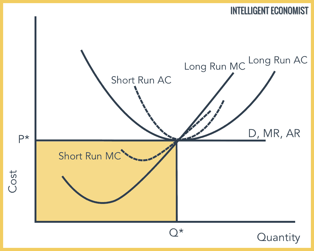 Perfect Competition Long Run Equilibrium
