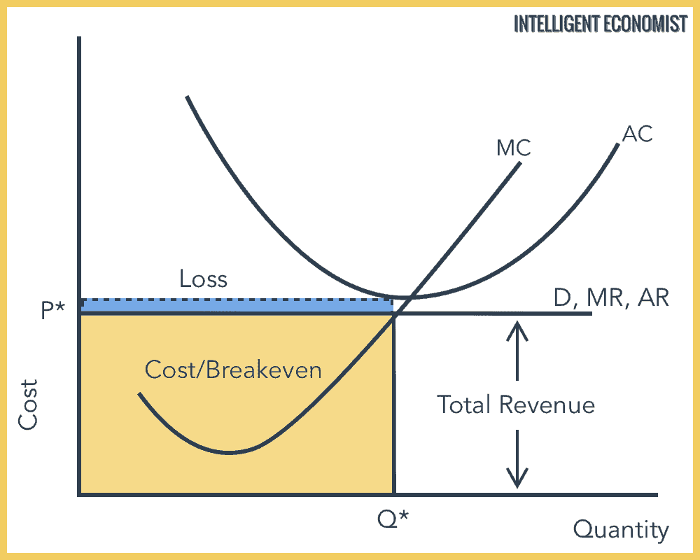Perfect Competition Short Run Equilibrium Loss Making