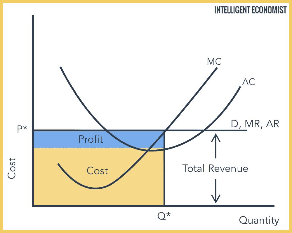 Perfect Competition Short-Run Equilibrium Supernormal Profits