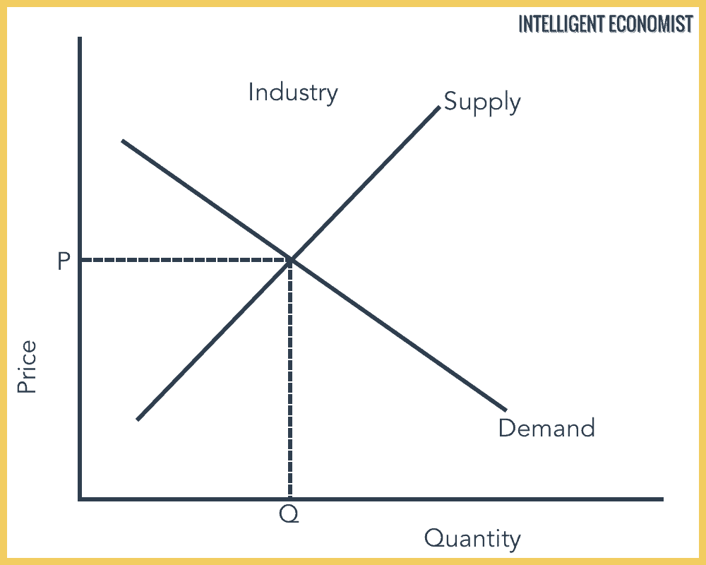 Perfect Competition Short Run Industry Equilibrium
