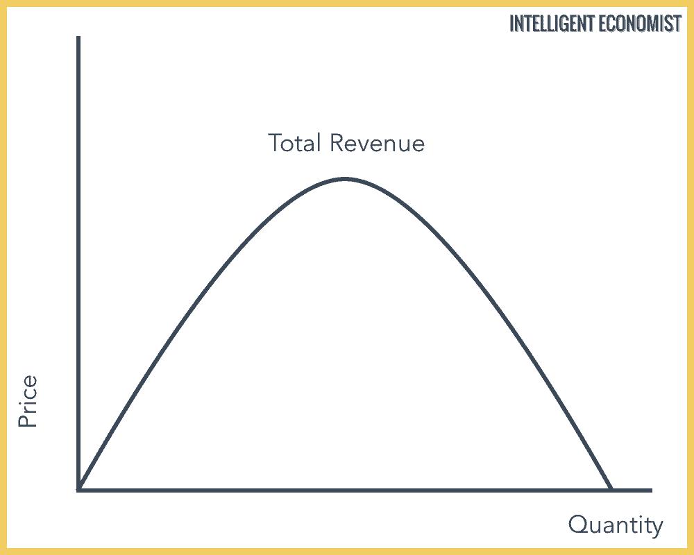 monopoly total revenue graph