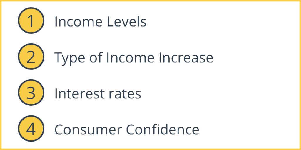 Marginal Propensity to Consume Factors