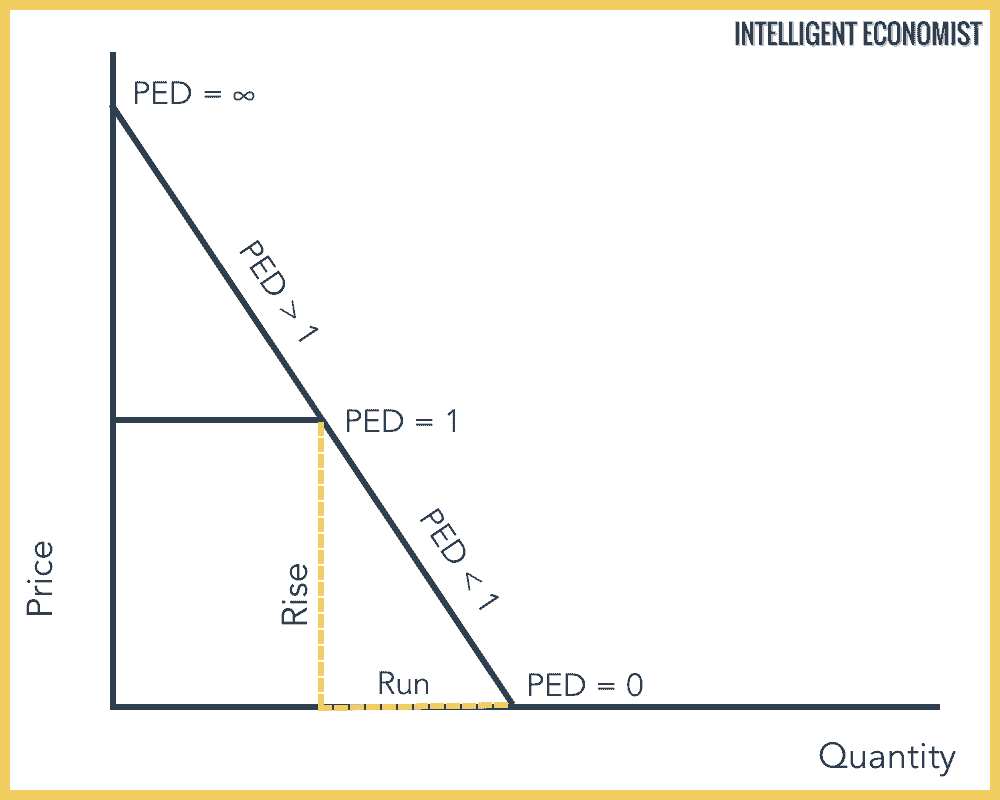 Price Elasticity Of Demand Ped Intelligent Economist