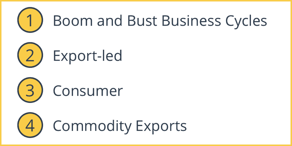 Types of Economic Growth