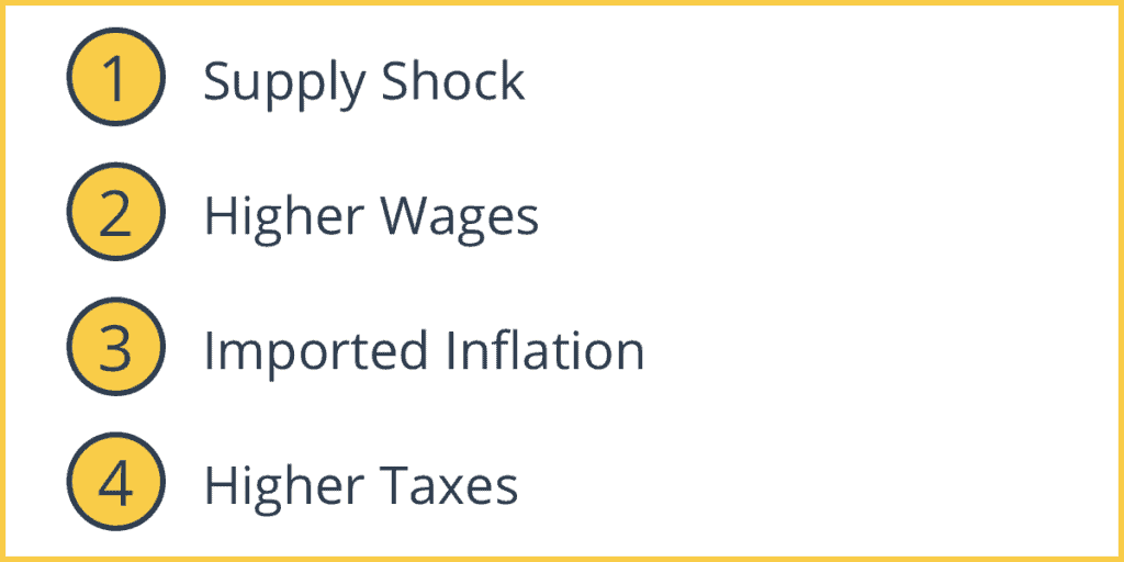 Causes of Cost-Push Inflation