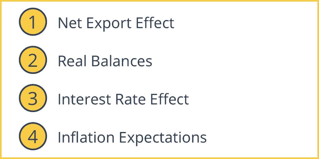Factors that Affect Aggregate Demand
