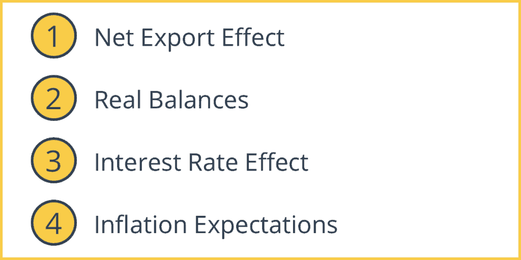 Factors that Affect Aggregate Demand