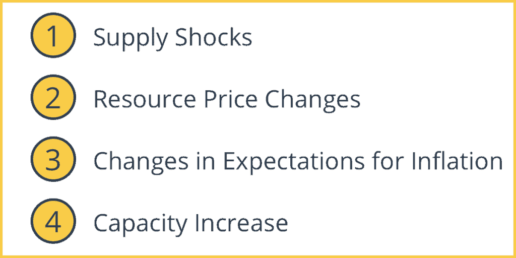 Factors that Affect Aggregate Supply